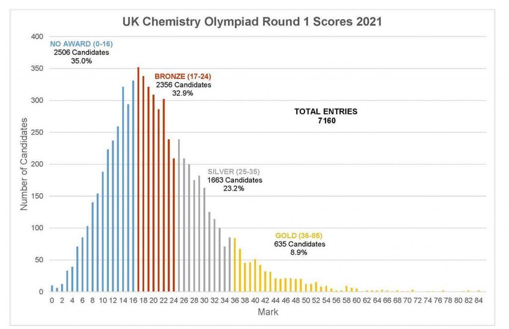 round 1 rsc uk chemistry olympiad scores